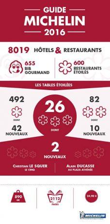 Les résultats Guide Michelin 2016
