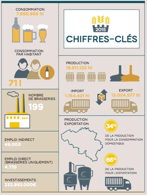 bières belges unesco infographie