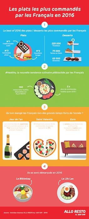 Les livraisons food en France