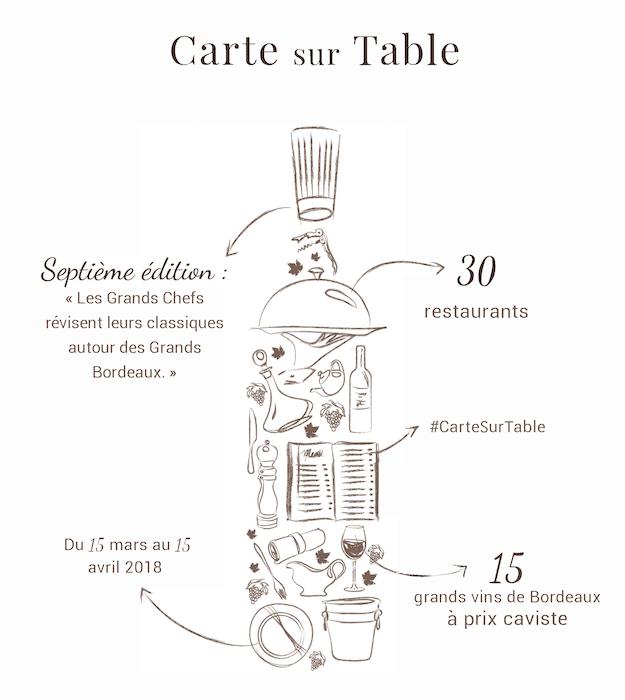 Carte sur Table 7ème édition