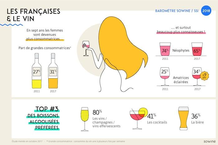 les françaises et le vin