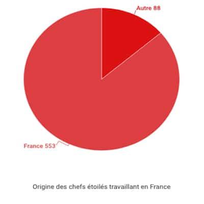 Origine des chefs étoilés