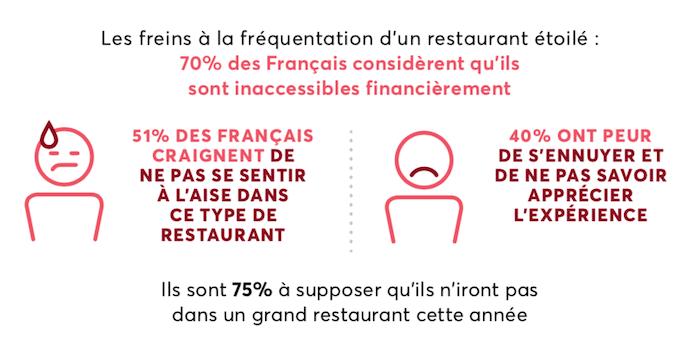 Les Français et la gastronomie