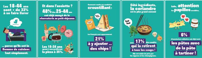 sondage deliveroo habitudes alimentaires des Français